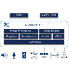 COACH16 is pre-configured to address the growing need for geo-location and wireless connectivity in mobile imaging devices