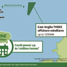 East Anglia THREE offshore windfarm